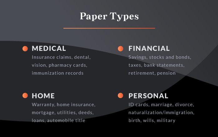 Paper Types to Organize