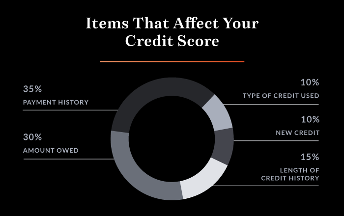 Things that affect your credit score