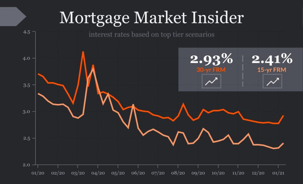 Will rates keep rising in 2021?