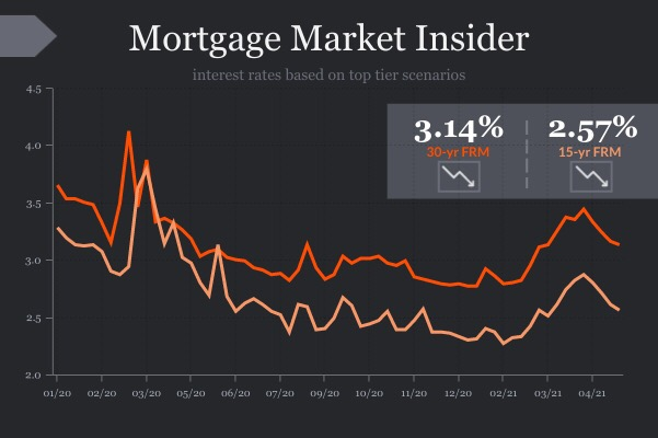Rates move up but are still below last week's level