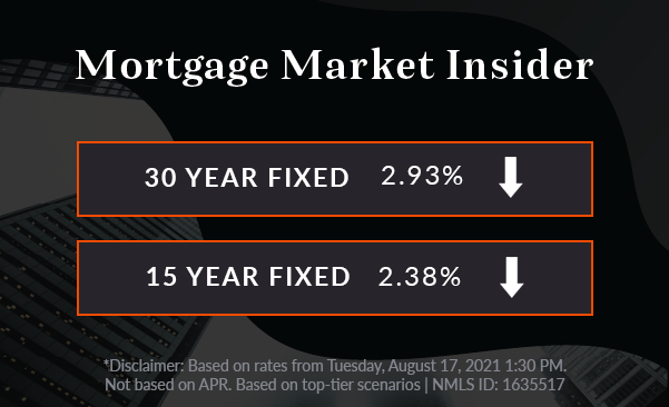 chart showing rates back down again with the 30 year FRM at 2.93% and 15-year FRM at 2.38%