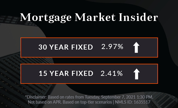 graph showing 30-year fixed rate and 15-year fixed rate increased
